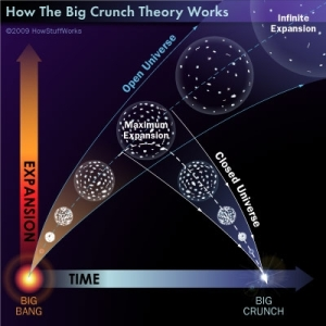 big-crunch---open-and-flat-universe
